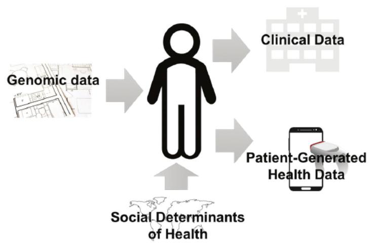 """Tìm hiểu các loại dữ liệu sức khoẻ của """"Big data"""" tại Hàn Quốc"""