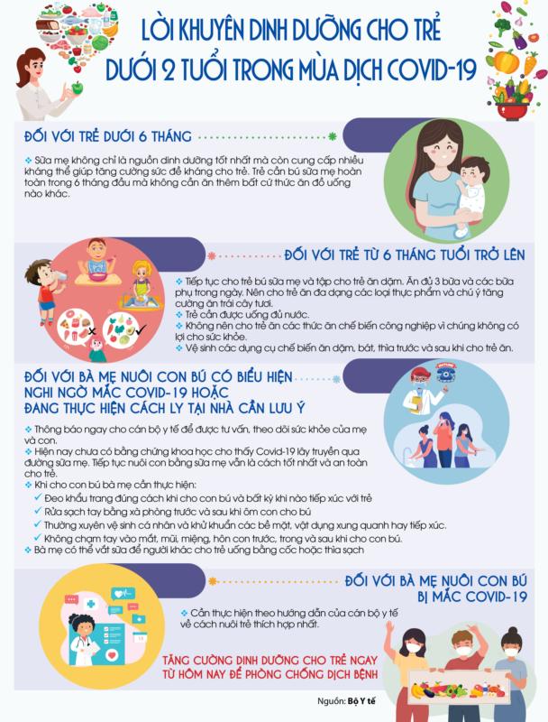 Lời Khuyen Dinh Dưỡng Cho Trẻ Dưới 2 Tuổi Trong Mua Dịch Covid 19 Trạm Y Tế Phường 04 Quận 11